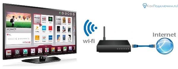 Подключение ТВ к беспроводной сети